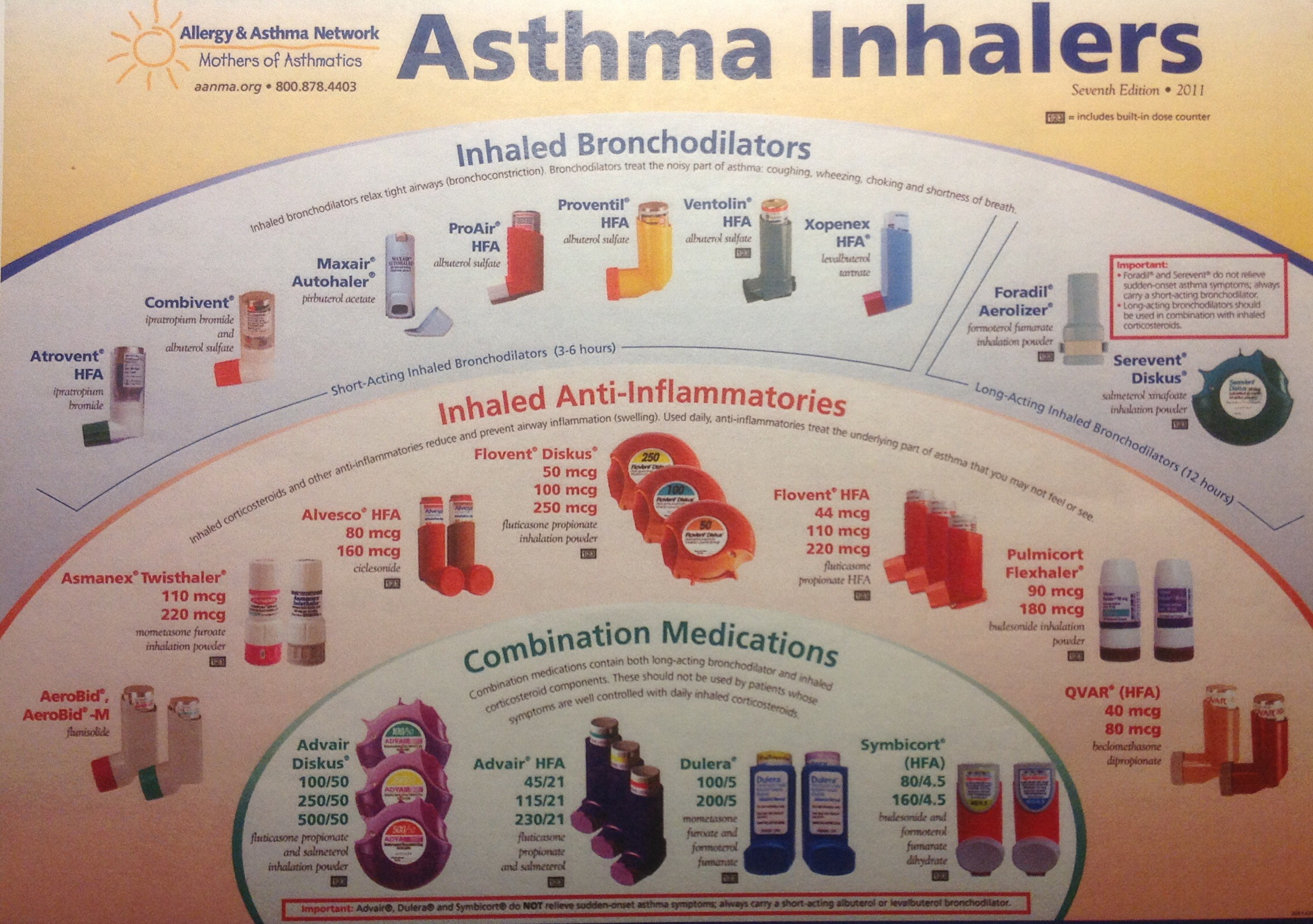 asthma and patient Copd and other chronic respiratory disease epidemiologic studies have had little statistical power to detect relationships between other subcategories of respiratory disease and ozone because of the small numbers of hospitalizations relative to total respiratory or asthma admissions.
